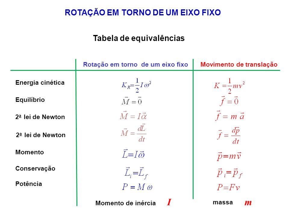 ROTAÇÃO EM TORNO DE UM EIXO FIXO Tabela de equivalências Rotação em torno de um eixo fixoMovimento de translação Energia cinética Equilíbrio 2 a lei d