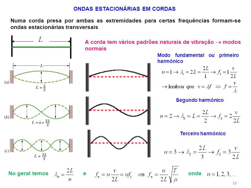 No geral temos e onde ONDAS ESTACIONÁRIAS EM CORDAS Numa corda presa por ambas as extremidades para certas frequências formam-se ondas estacionárias t
