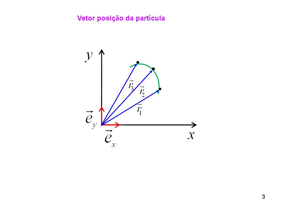 44 B 4 Vetor deslocamento Quando uma partícula se desloca do ponto A para o ponto B no intervalo de tempo o vetor posição passa de para A partícula se deslocou de A