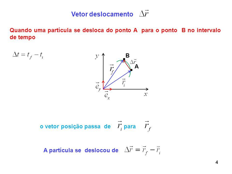 44 B 4 Vetor deslocamento Quando uma partícula se desloca do ponto A para o ponto B no intervalo de tempo o vetor posição passa de para A partícula se