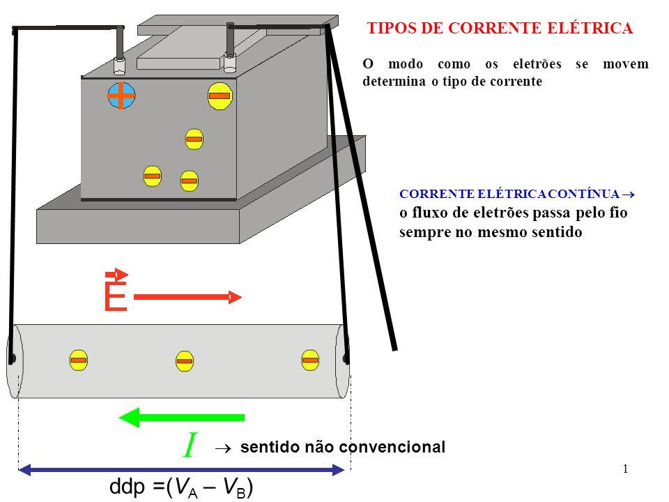 1 TIPOS DE CORRENTE ELÉTRICA CORRENTE ELÉTRICA CONTÍNUA o fluxo de eletrões passa pelo fio sempre no mesmo sentido O modo como os eletrões se movem de