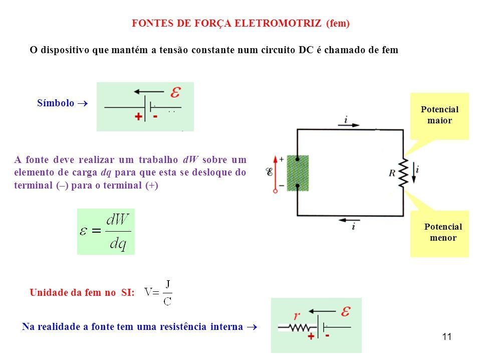 11 FONTES DE FORÇA ELETROMOTRIZ (fem) O dispositivo que mantém a tensão constante num circuito DC é chamado de fem Símbolo Potencial maior Potencial m