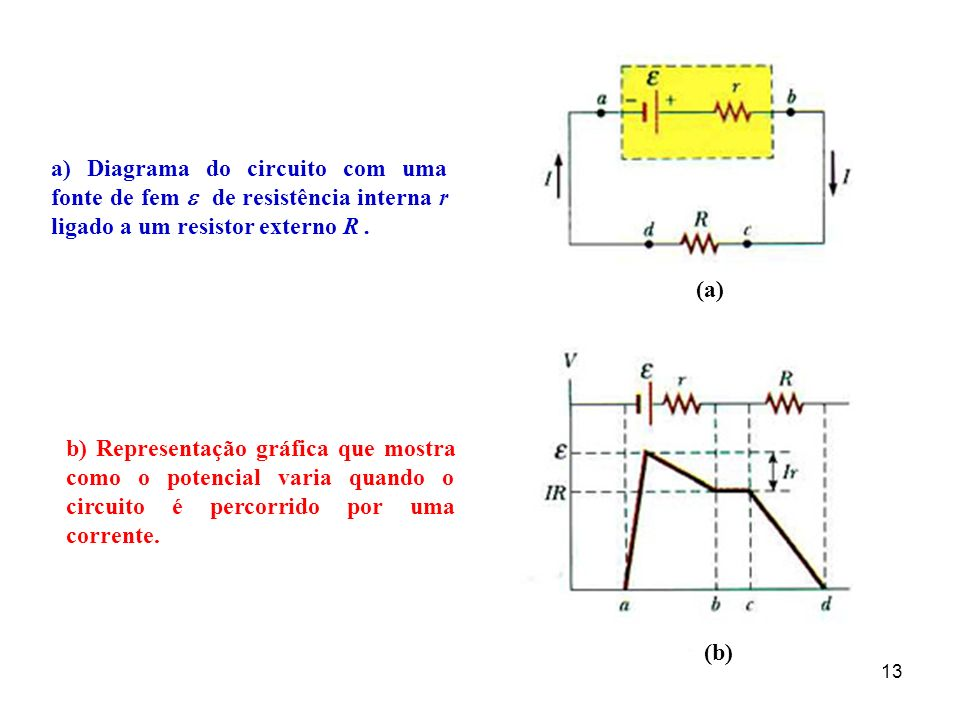 13 a) Diagrama do circuito com uma fonte de fem de resistência interna r ligado a um resistor externo R. b) Representação gráfica que mostra como o po
