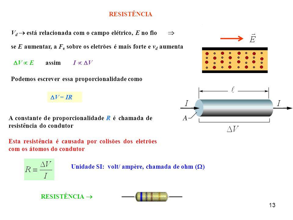 13 RESISTÊNCIA V d está relacionada com o campo elétrico, E no fio se E aumentar, a F e sobre os eletrões é mais forte e v d aumenta V EI V assim Podemos escrever essa proporcionalidade como V = IR A constante de proporcionalidade R é chamada de resistência do condutor Unidade SI: volt/ ampère, chamada de ohm ( ) Esta resistência é causada por colisões dos eletrões com os átomos do condutor RESISTÊNCIA