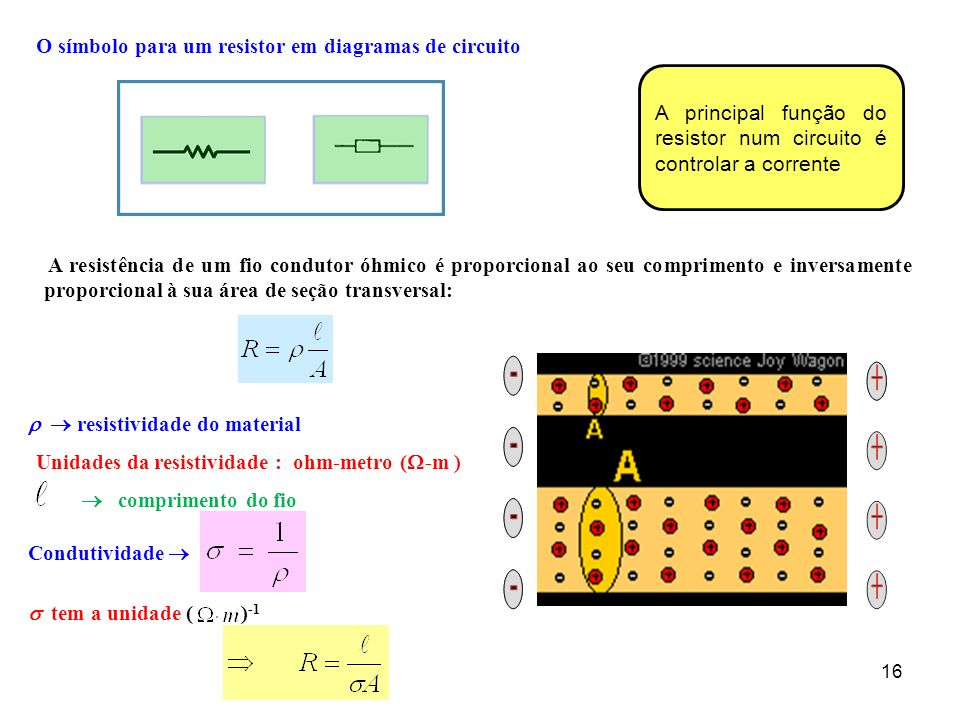 O símbolo para um resistor em diagramas de circuito A principal função do resistor num circuito é controlar a corrente 16 A resistência de um fio condutor óhmico é proporcional ao seu comprimento e inversamente proporcional à sua área de seção transversal: resistividade do material Unidades da resistividade : ohm-metro ( -m ) Condutividade tem a unidade ( ) -1 comprimento do fio