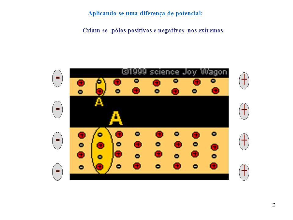 3 ddp =(V A – V B ) VBVB VAVA O pólo positivo é de maior potencial (V A ) O pólo negativo é de menor potencial (V B ) Fonte