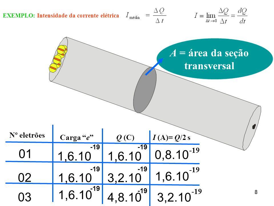 EXEMPLO: Intensidade da corrente elétrica 8 A = área da seção transversal Nº eletrões Carga eQ (C) -19 01 02 03 1,6.10 3,2.10 4,8.10 I (A)= Q/2 s 0,8.10 1,6.10 3,2.10 -19