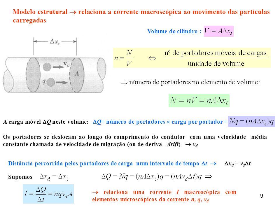 10 Uma representação esquemática do movimento em ziguezague de um portador de carga num condutor As mudanças de sentido são devidas a colisões com átomos no condutor.