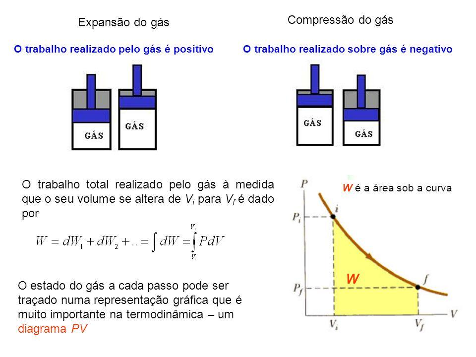 1 O trabalho realizado pelo gás é positivoO trabalho realizado sobre gás é negativo Expansão do gás Compressão do gás O trabalho total realizado pelo
