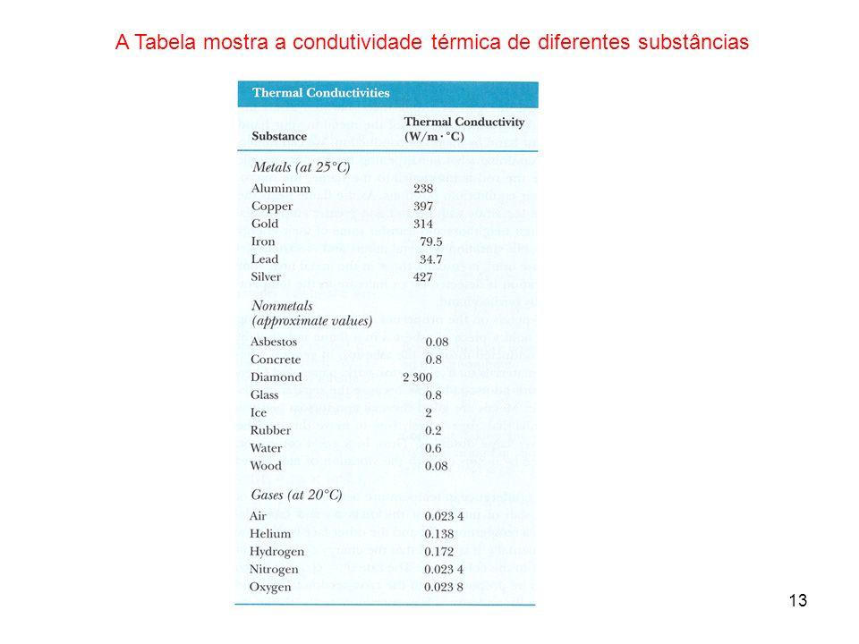 13 A Tabela mostra a condutividade térmica de diferentes substâncias