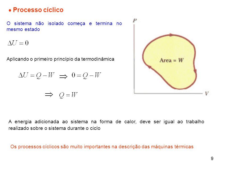 9 Processo cíclico O sistema não isolado começa e termina no mesmo estado Aplicando o primeiro princípio da termodinâmica Os processos cíclicos são mu