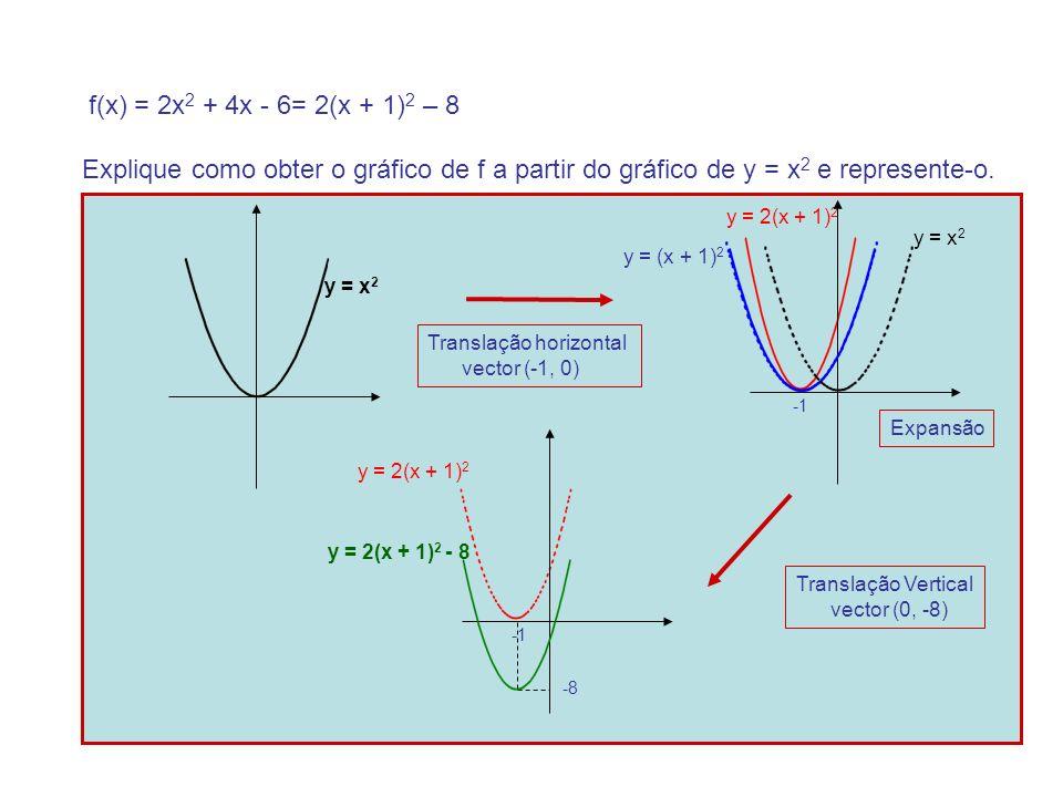 Explique como obter o gráfico de f a partir do gráfico de y = x 2 e represente-o.