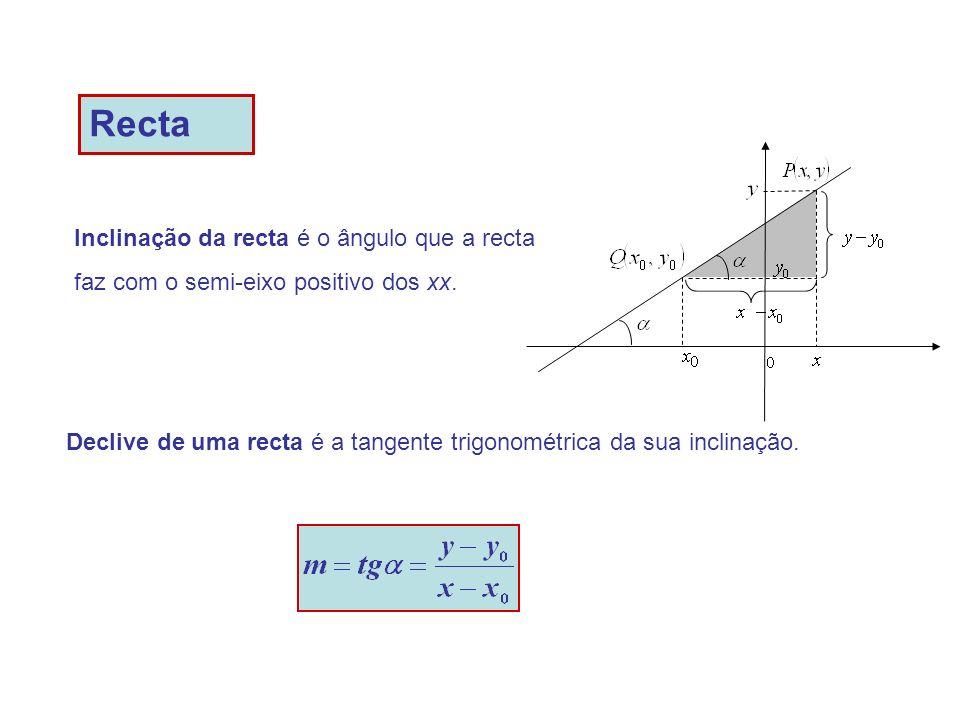 Inclinação da recta é o ângulo que a recta faz com o semi-eixo positivo dos xx.