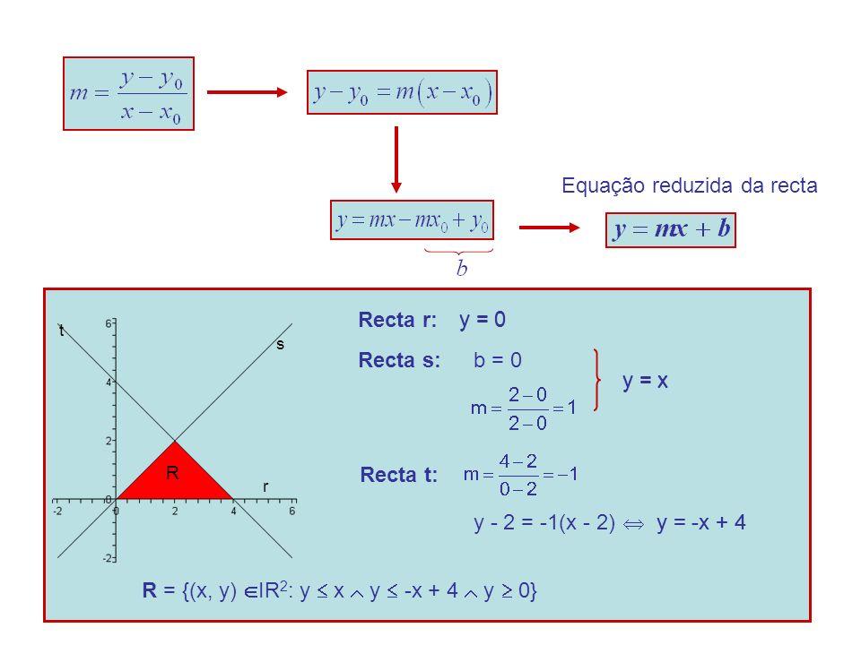 Equação reduzida da recta s t r Recta r:y = 0 Recta s:b = 0 y = x Recta t: y - 2 = -1(x - 2)y = -x + 4 R = {(x, y) IR 2 : y x y -x + 4 y 0} y = 0 y = x y = -x + 4 R