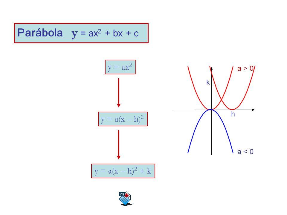 Parábola y = ax 2 + bx + c y = ax 2 y = a(x – h) 2 y = a(x – h) 2 + k a > 0 a < 0 h k