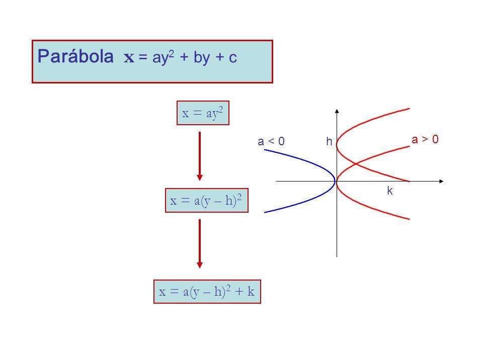 Parábola x = ay 2 + by + c x = ay 2 x = a(y – h) 2 x = a(y – h) 2 + k h k a > 0 a < 0