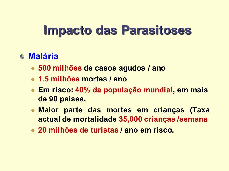 Impacto das Parasitoses Malária 500 milhões de casos agudos / ano 1.5 milhões mortes / ano Em risco: 40% da população mundial, em mais de 90 países. M