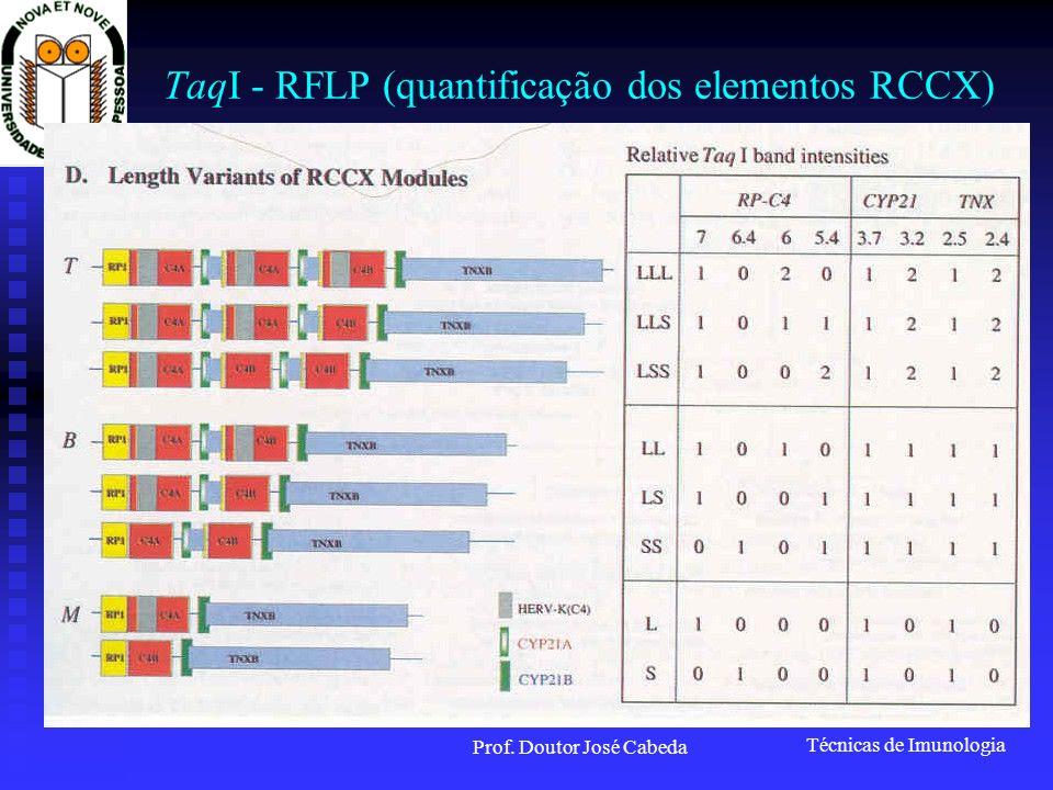 Técnicas de Imunologia Prof. Doutor José Cabeda TaqI - RFLP (quantificação dos elementos RCCX)
