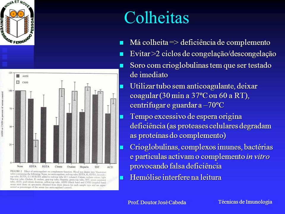 Técnicas de Imunologia Prof. Doutor José Cabeda Colheitas Má colheita => deficiência de complemento Má colheita => deficiência de complemento Evitar >