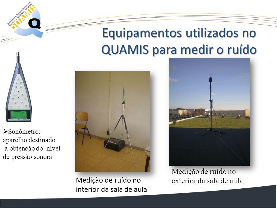 Medição de ruído no interior da sala de aula Equipamentos utilizados no QUAMIS para medir o ruído Sonómetro: aparelho destinado à obtenção do nível de