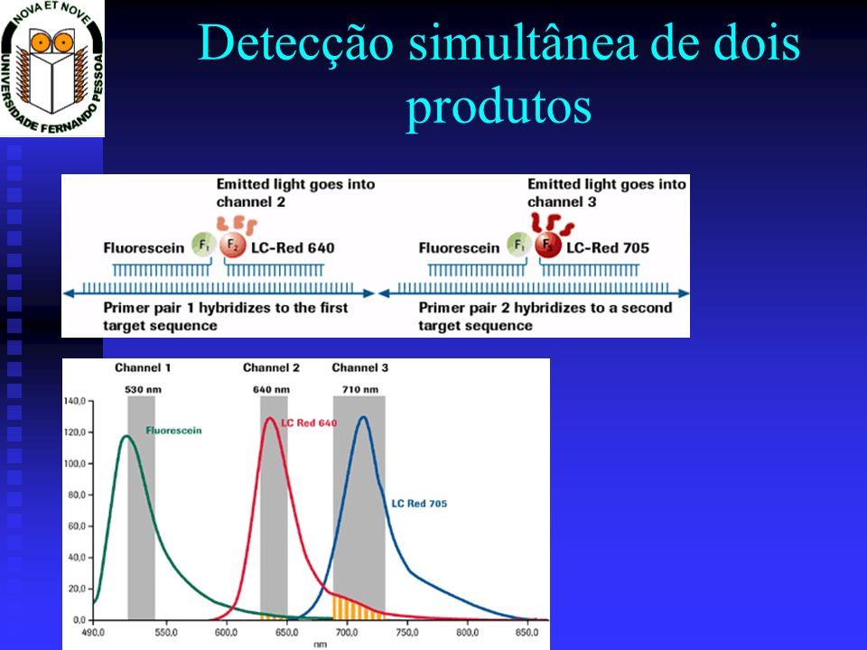 Detecção simultânea de dois produtos