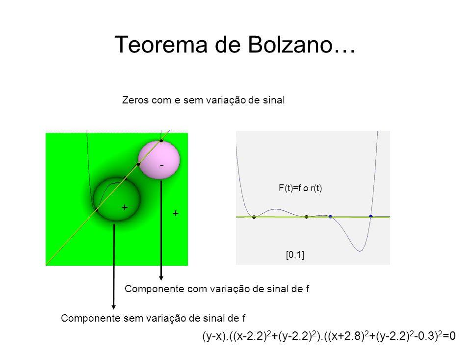 Teorema de Bolzano… Zeros com e sem variação de sinal F(t)=f o r(t) [0,1] Componente sem variação de sinal de f Componente com variação de sinal de f