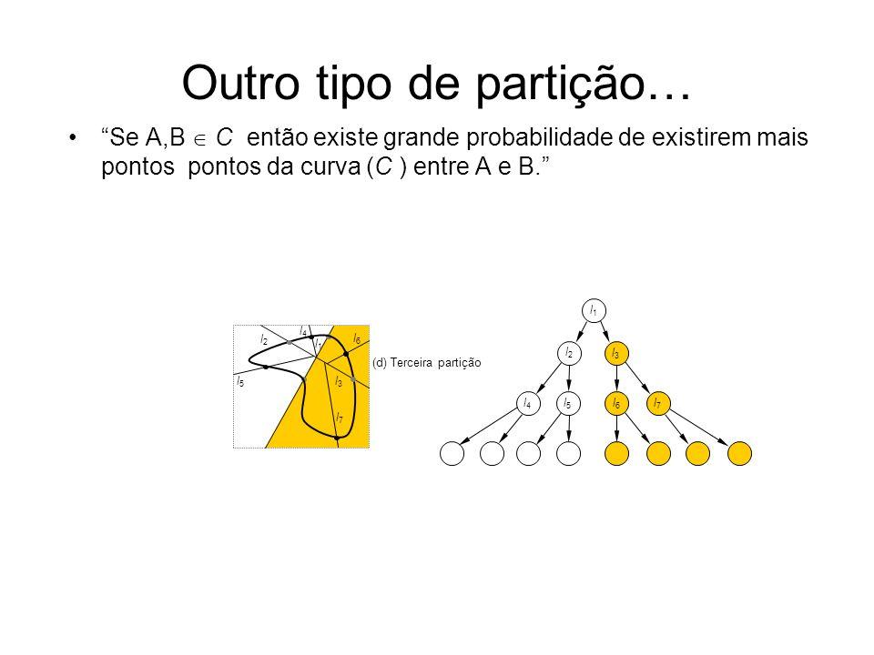 Outro tipo de partição… Se A,B C então existe grande probabilidade de existirem mais pontos pontos da curva (C ) entre A e B. (a) Subespaço inicial e
