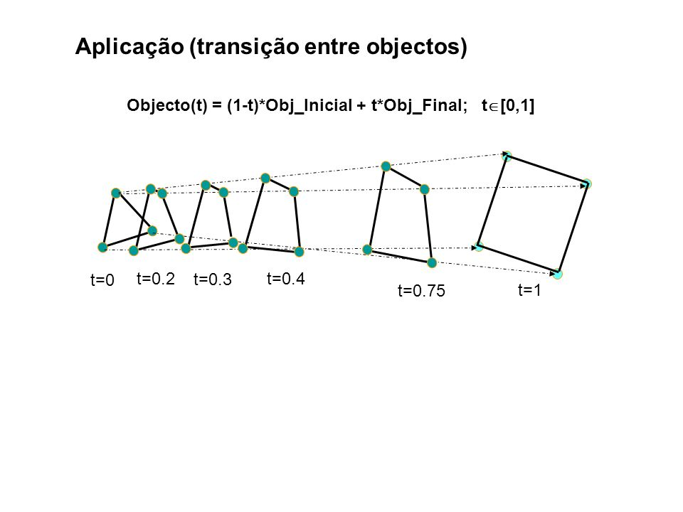 Aplicação (transição entre objectos) Objecto(t) = (1-t)*Obj_Inicial + t*Obj_Final; t [0,1] t=0 t=1 t=0.75 t=0.4 t=0.2 t=0.3