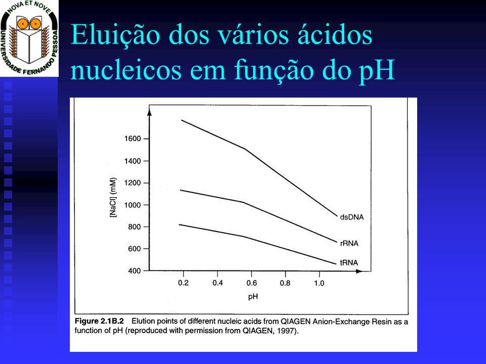 Eluição dos vários ácidos nucleicos em função do pH