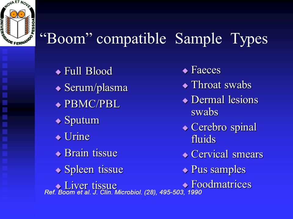 Full Blood Full Blood Serum/plasma Serum/plasma PBMC/PBL PBMC/PBL Sputum Sputum Urine Urine Brain tissue Brain tissue Spleen tissue Spleen tissue Live