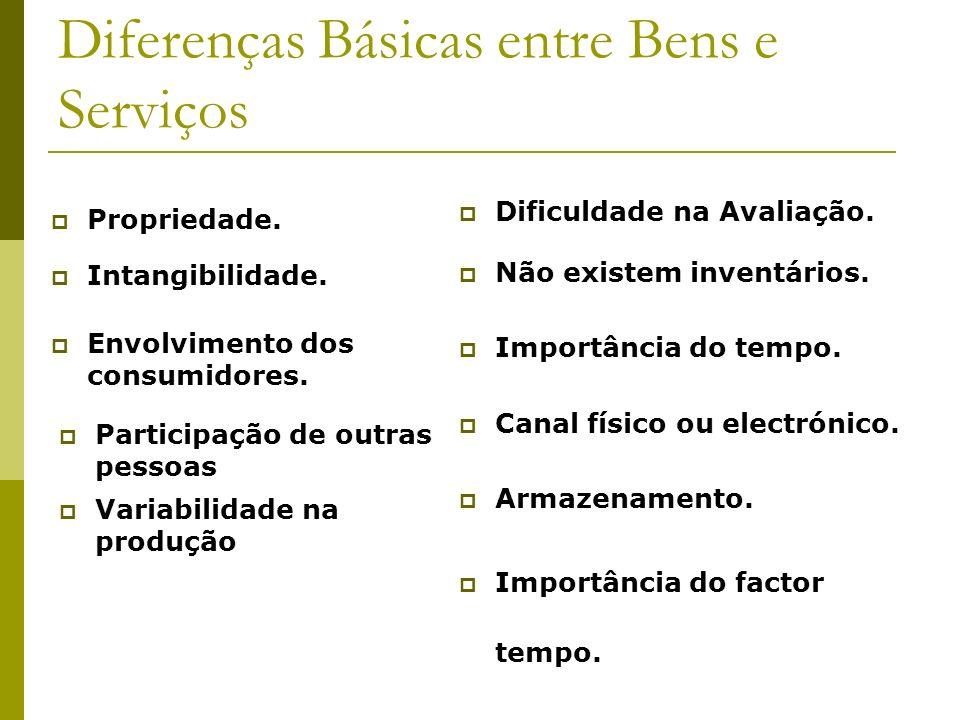 Diferenças Básicas entre Bens e Serviços Propriedade. Intangibilidade. Envolvimento dos consumidores. Participação de outras pessoas Variabilidade na