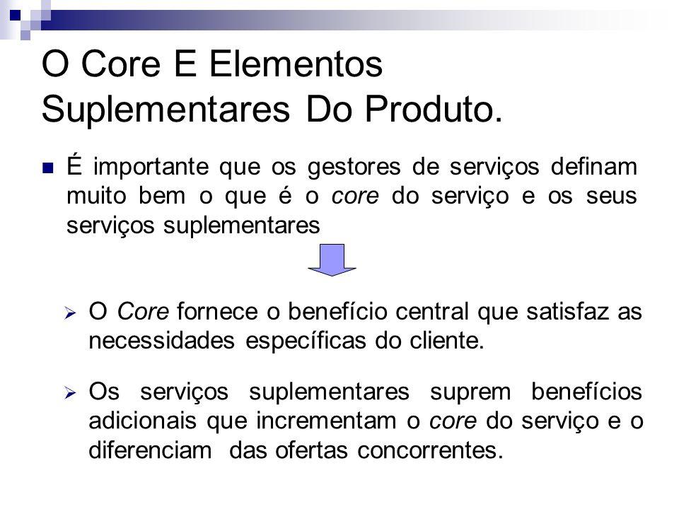 O Core E Elementos Suplementares Do Produto. É importante que os gestores de serviços definam muito bem o que é o core do serviço e os seus serviços s
