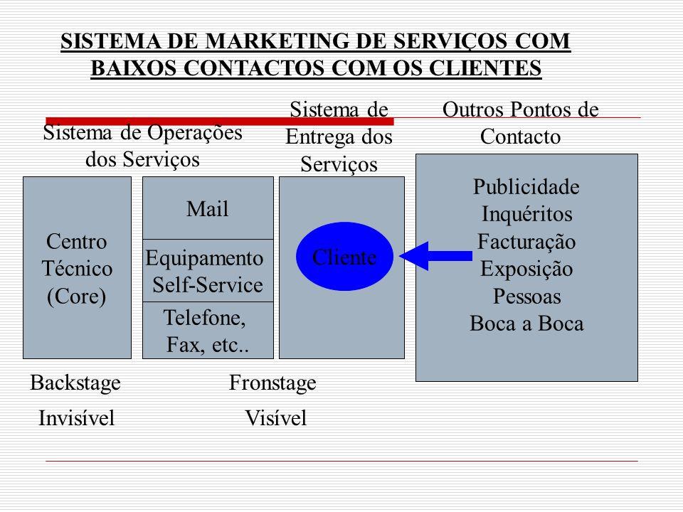 Equipamento Self-Service Mail Cliente SISTEMA DE MARKETING DE SERVIÇOS COM BAIXOS CONTACTOS COM OS CLIENTES Centro Técnico (Core) Backstage Invisível