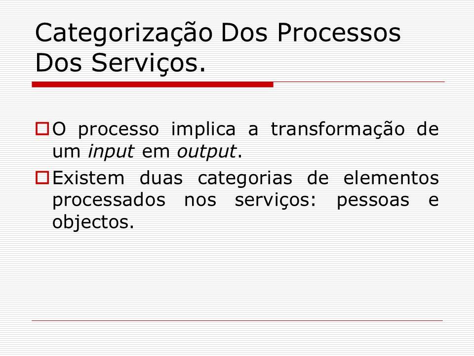 Categorização Dos Processos Dos Serviços. O processo implica a transformação de um input em output. Existem duas categorias de elementos processados n
