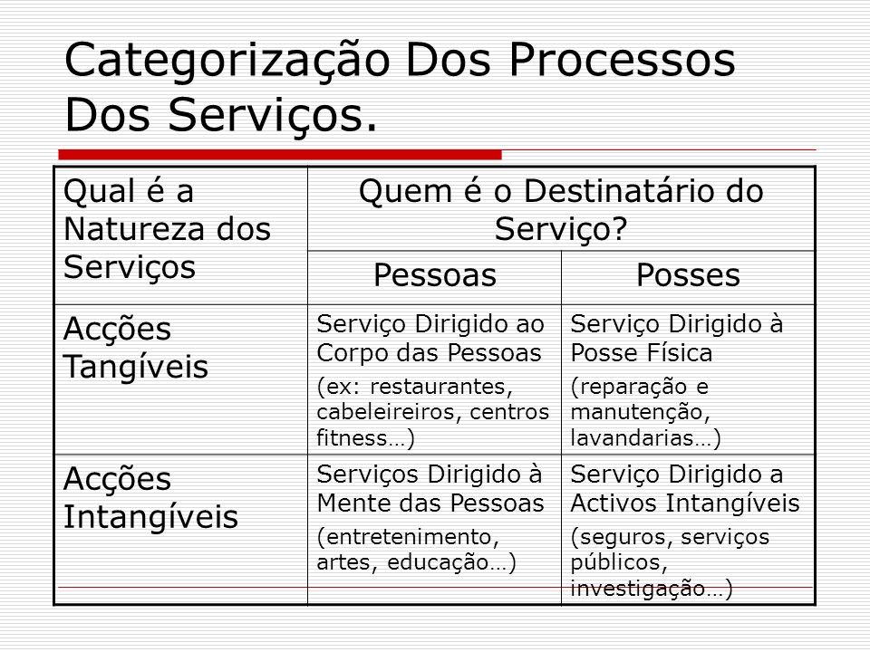 Categorização Dos Processos Dos Serviços. Qual é a Natureza dos Serviços Quem é o Destinatário do Serviço? PessoasPosses Acções Tangíveis Serviço Diri