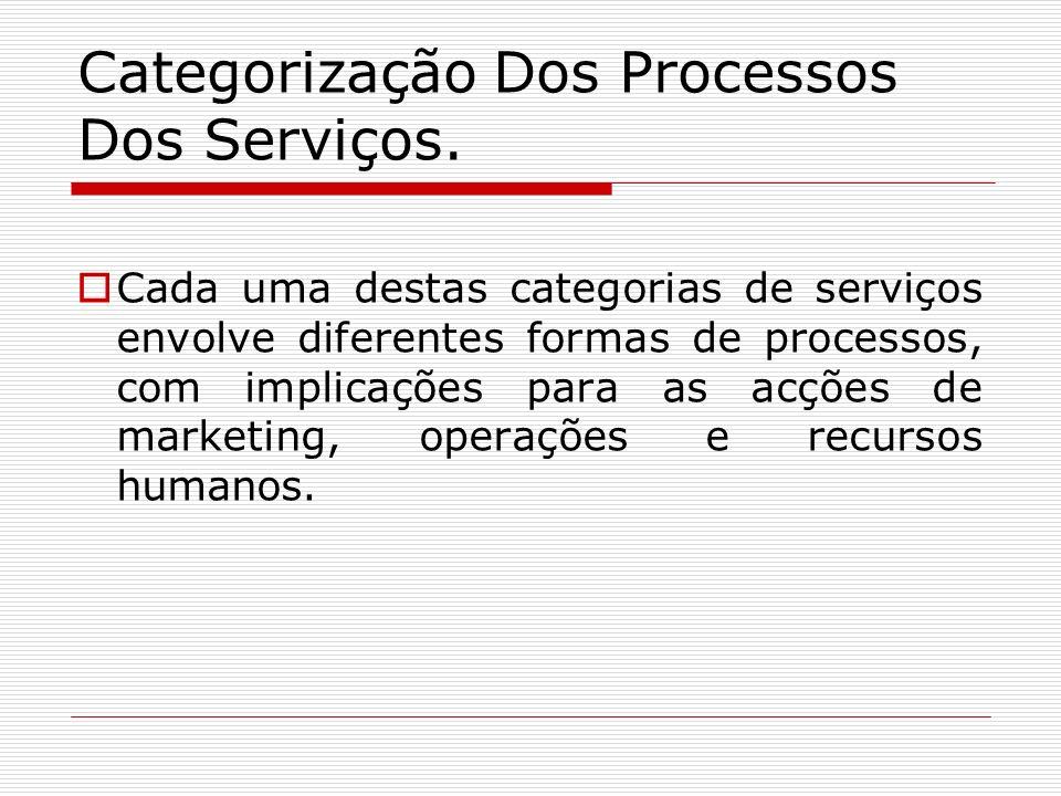 Categorização Dos Processos Dos Serviços. Cada uma destas categorias de serviços envolve diferentes formas de processos, com implicações para as acçõe