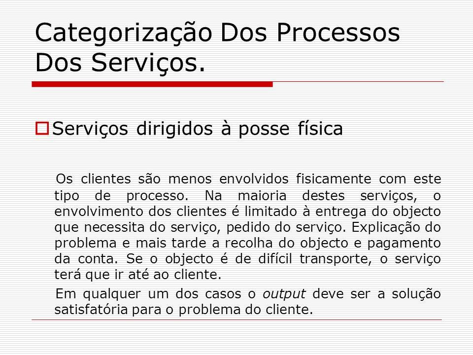 Categorização Dos Processos Dos Serviços. Serviços dirigidos à posse física Os clientes são menos envolvidos fisicamente com este tipo de processo. Na