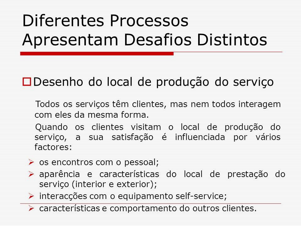 Diferentes Processos Apresentam Desafios Distintos Desenho do local de produção do serviço Todos os serviços têm clientes, mas nem todos interagem com