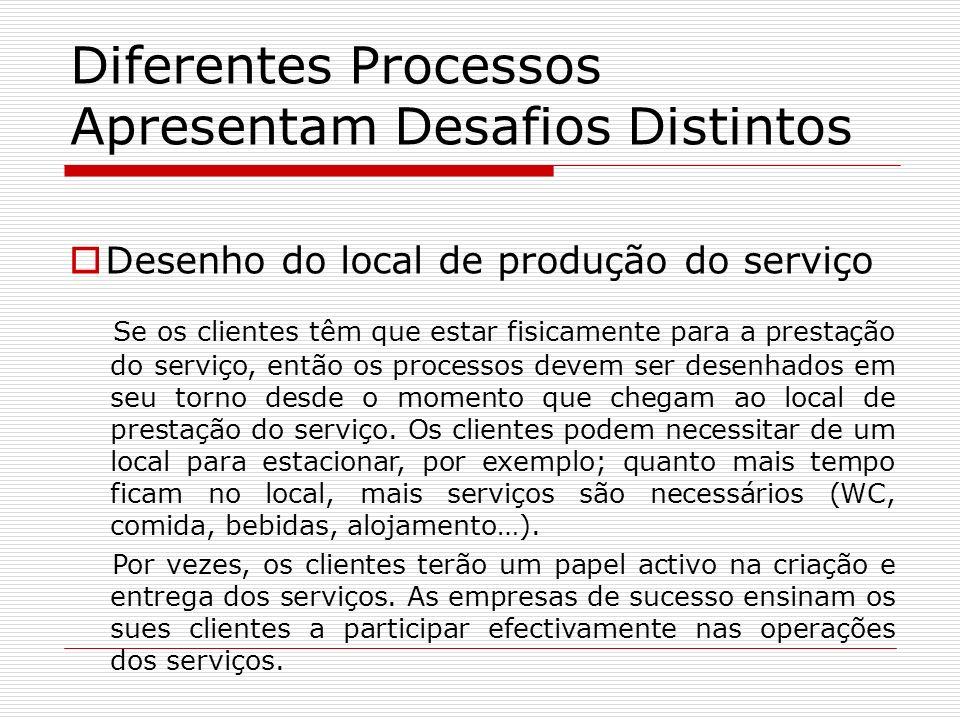 Diferentes Processos Apresentam Desafios Distintos Desenho do local de produção do serviço Se os clientes têm que estar fisicamente para a prestação d