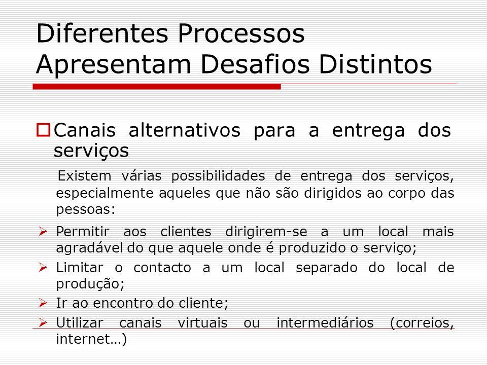 Diferentes Processos Apresentam Desafios Distintos Canais alternativos para a entrega dos serviços Existem várias possibilidades de entrega dos serviç