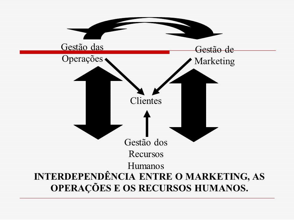 Gestão das Operações Gestão de Marketing Clientes Gestão dos Recursos Humanos INTERDEPENDÊNCIA ENTRE O MARKETING, AS OPERAÇÕES E OS RECURSOS HUMANOS.