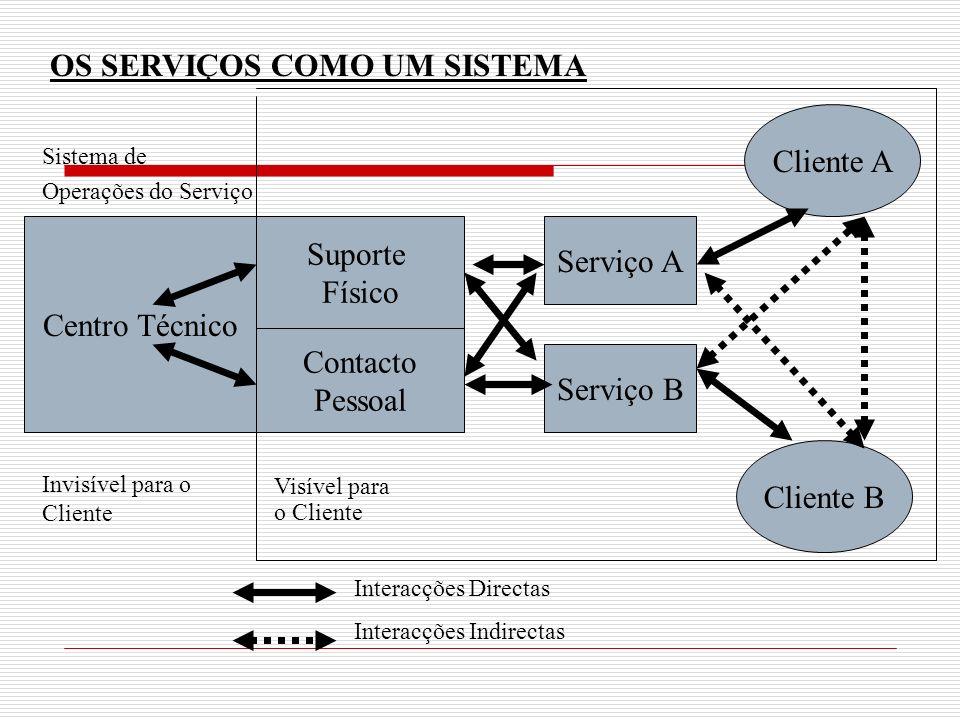 Centro Técnico Sistema de Operações do Serviço Invisível para o Cliente Suporte Físico Contacto Pessoal Serviço A Serviço B Cliente A Cliente B Visíve