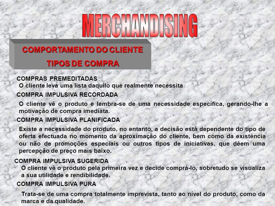 COMPORTAMENTO DO CLIENTE TIPOS DE COMPRA COMPRAS PREMEDITADAS O cliente leva uma lista daquilo que realmente necessita COMPRA IMPULSIVA RECORDADA O cl