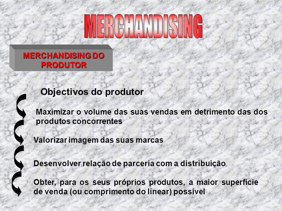 MERCHANDISING DO PRODUTOR Maximizar o volume das suas vendas em detrimento das dos produtos concorrentes Objectivos do produtor Valorizar imagem das s