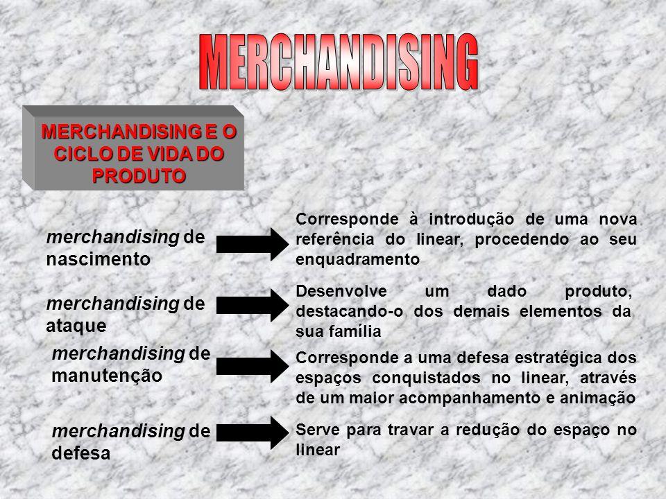MERCHANDISING E O CICLO DE VIDA DO PRODUTO merchandising de nascimento merchandising de ataque Corresponde à introdução de uma nova referência do line