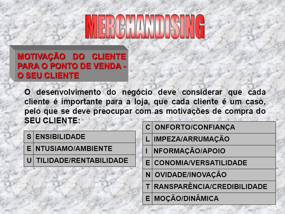 A ORGANIZAÇÃO DO ESPAÇO DE VENDA 2.