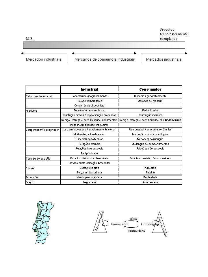 M.P. Produtos tecnológicamente complexos Mercados industriais Mercados de consumo e industriais FornecedorComprador Áreas funcionais oferta contra ofe