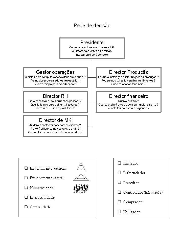 q Envolvimento vertical q Envolvimento lateral q Numerosidade q Interactividade q Centralidade q Iniciador q Influenciador q Prescritor q Controlador