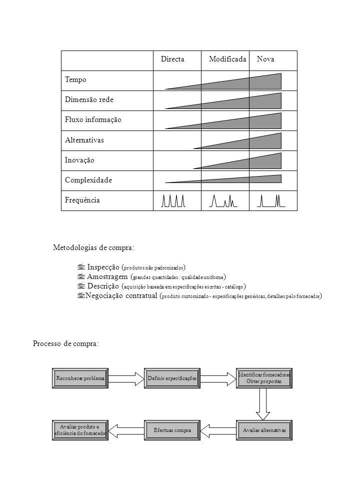 DirectaModificadaNova Tempo Dimensão rede Fluxo informação Alternativas Inovação Complexidade Frequência Metodologias de compra: 7 Inspecção ( produto