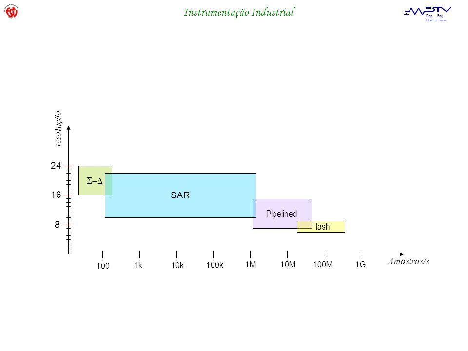 Instrumentação Industrial Dep. Eng. Electrotécnica Pipelined SAR Amostras/s Flash resolução 24 16 8 100 1k 10k 100k 1M 10M100M1G